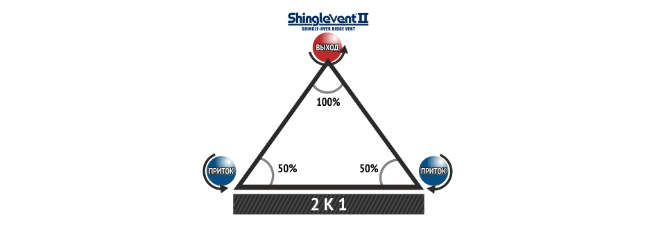 Вентиляционный конек Shingle Vent II